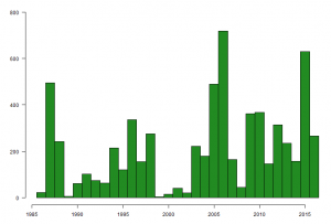 Graph showing the number of Bar-tailed Godwits caught on The Wash, by year, between 1985 and 2016.