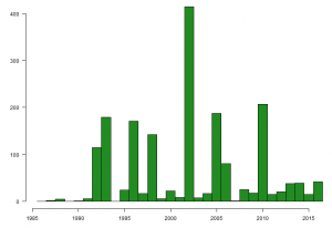 Graph showing the number of Black-tailed Godwits caught on The Wash, by year, between 1985 and 2016.