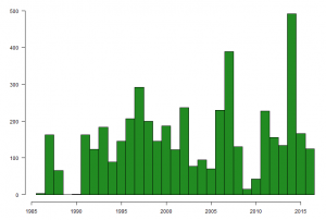 Graph showing the number of Curlew caught on The Wash, by year, between 1985 and 2016.