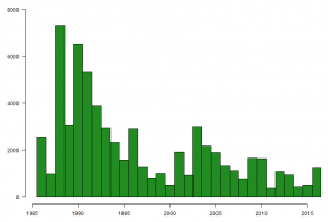 Graph showing the number of Dunlin caught on The Wash, by year, between 1985 and 2016.