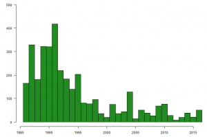 Graph showing the number of Grey Plover caught on The Wash, by year, between 1985 and 2016.