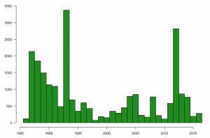 Graph showing the number of Knot caught on The Wash, by year, between 1985 and 2016.