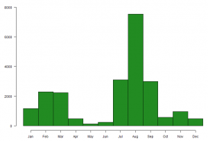 Graph showing the number of Oystercatchers caught on The Wash, by month, between 1985 and 2016.