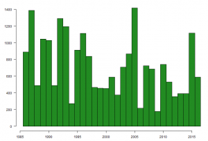 Graph showing the number of Oystercatchers caught on The Wash, by year, between 1985 and 2016.