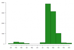 Graph showing the number of Redshank caught on The Wash, by month, between 1985 and 2016.
