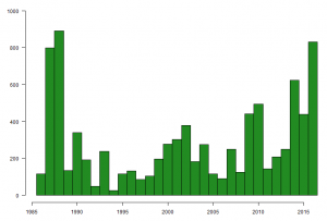 Graph showing the number of Redshank caught on The Wash, by year, between 1985 and 2016.
