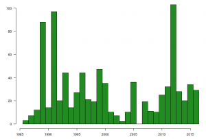 Graph showing the number of Ringed Plovers caught on The Wash, by year, between 1985 and 2016.