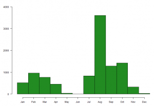 Graph showing the number of Sanderling caught on The Wash, by month, between 1985 and 2016.