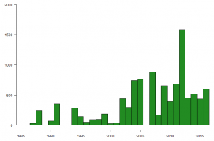 Graph showing the number of Sanderlings caught on The Wash, by year, between 1985 and 2016.