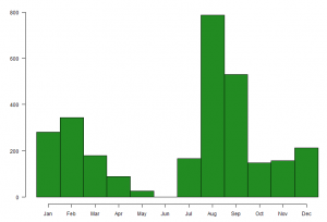 Graph showing the number of Turnstone caught on The Wash, by month, between 1985 and 2016.