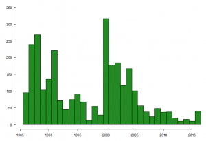 Graph showing the number of Turnstone caught on The Wash, by year, between 1985 and 2016.